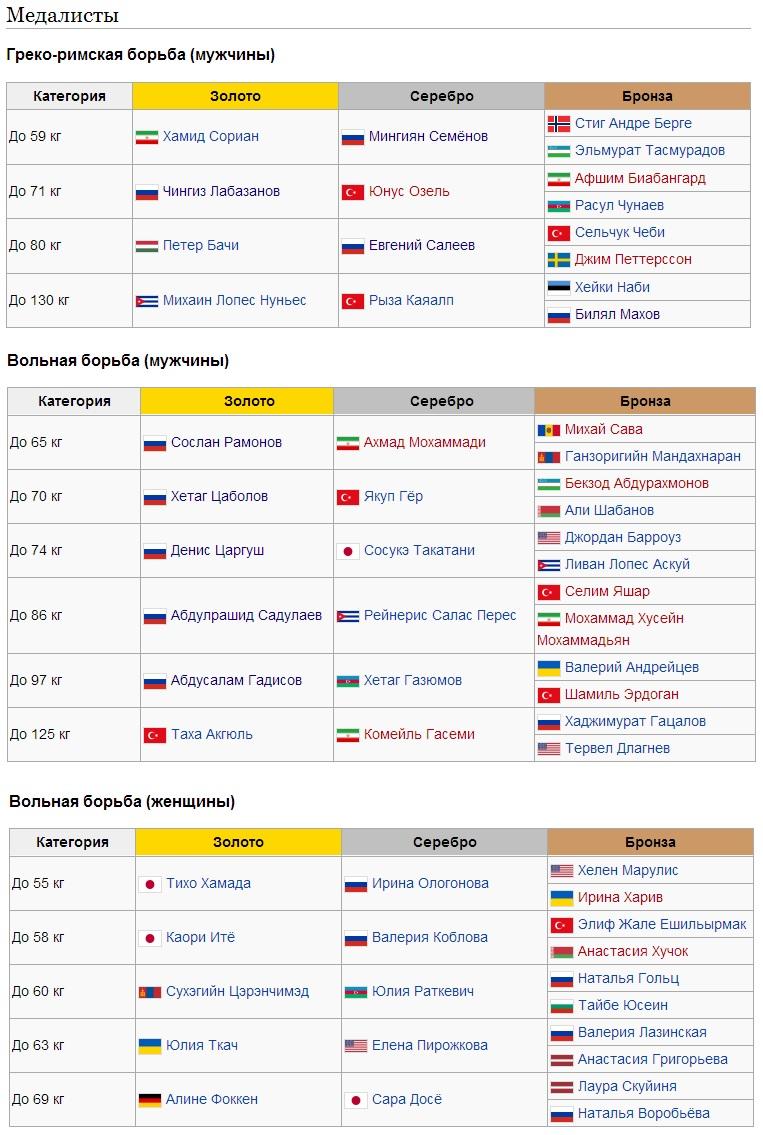 ЧМ-2014 Наши медалисты