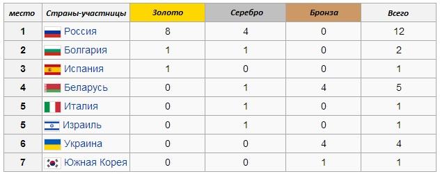 Итоги ЧМ 2014