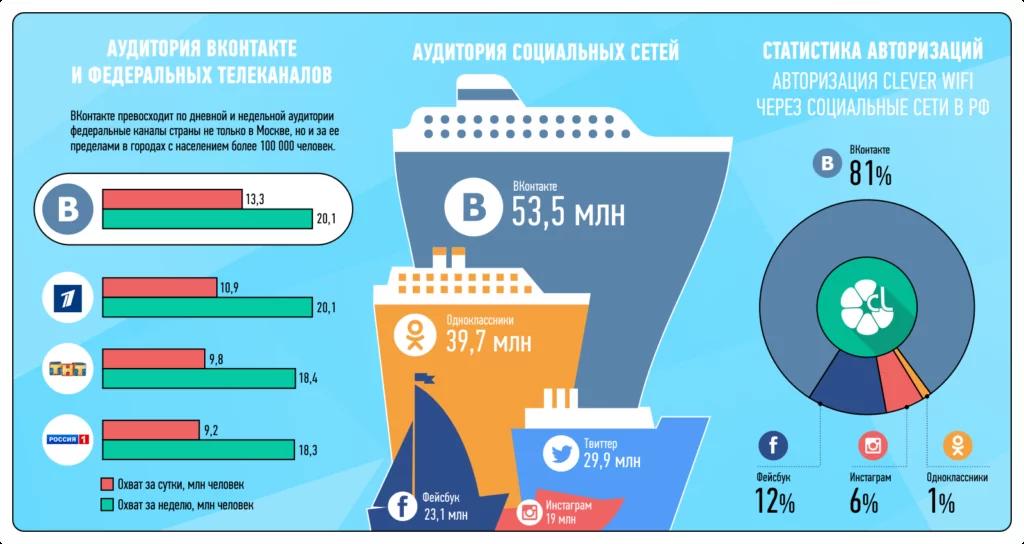 Сравнение аудитории лидеров «русских интернетов» с аудиторией федеральных телеканалов