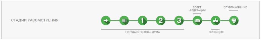 Принятие законов в России