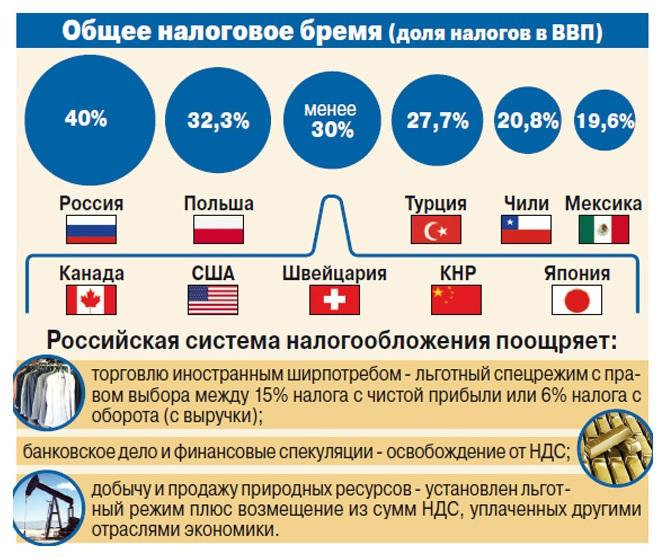 тогда, Налоги в россии и сша был