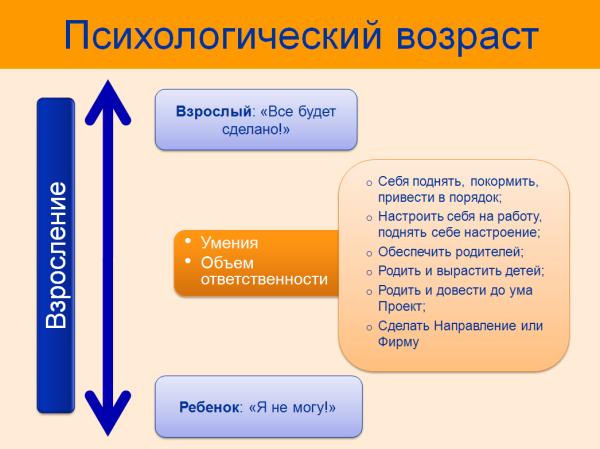 Psihologicheskiy_vozrast
