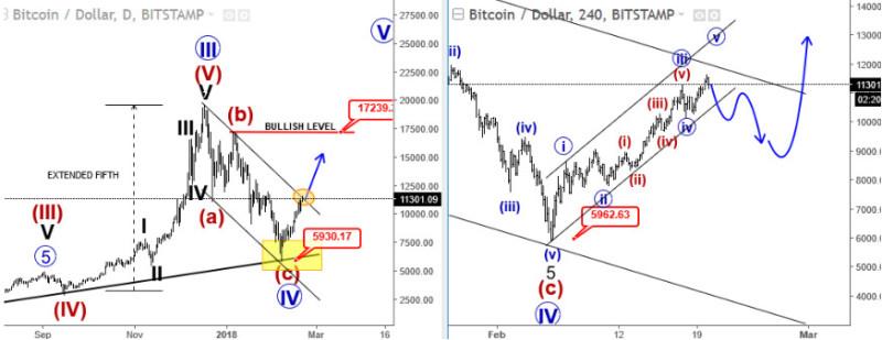 Волновой прогноз по Bitcoin
