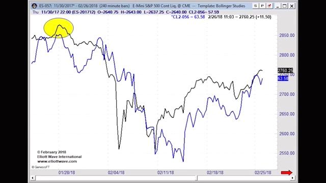 Волатильность на энергетических рынках