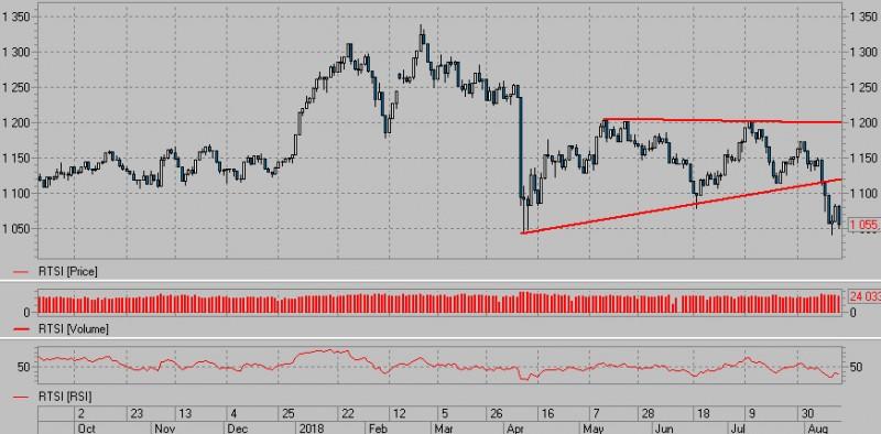 Пара доллар/рубль и индекс РТС. Среднесрок