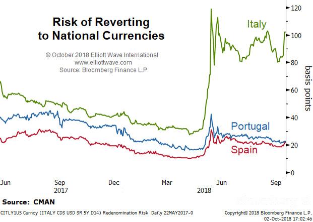 Растёт риск отказа Италии от евро (перевод с elliottwave com)