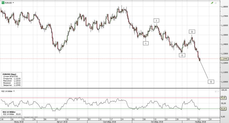 EUR/USD среднесрок. Обновление