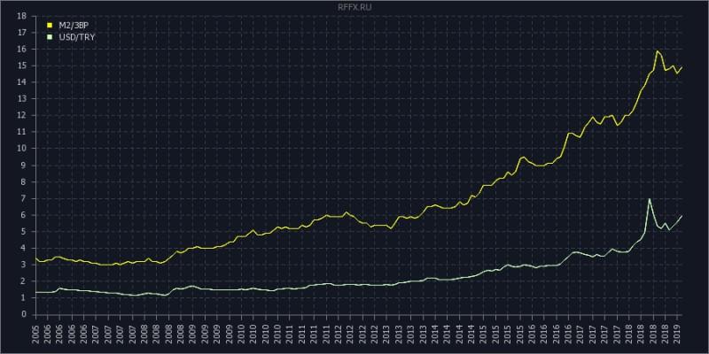 """Почему рубль валился меньше лиры. Разгадка """"загадки"""""""