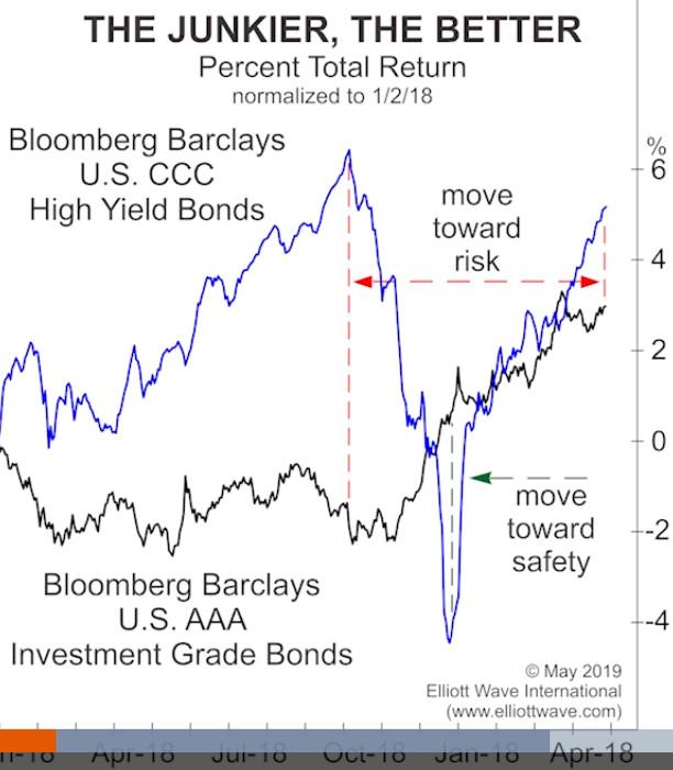 Сообщение рынка мусорных облигаций звучит громко и ясно (перевод с elliottwave com)
