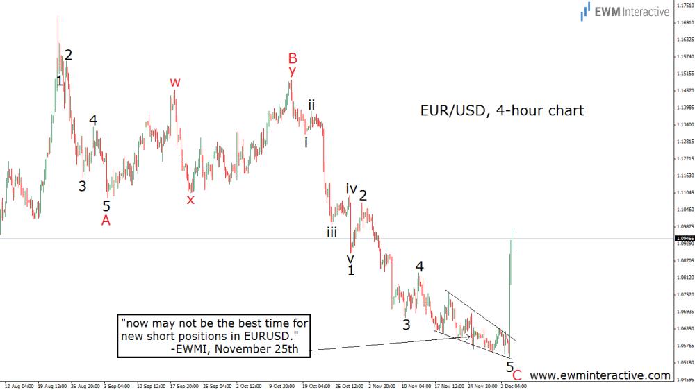 Почему пара евро/доллар (eur/usd) резко выросла после заседания ЕЦБ.