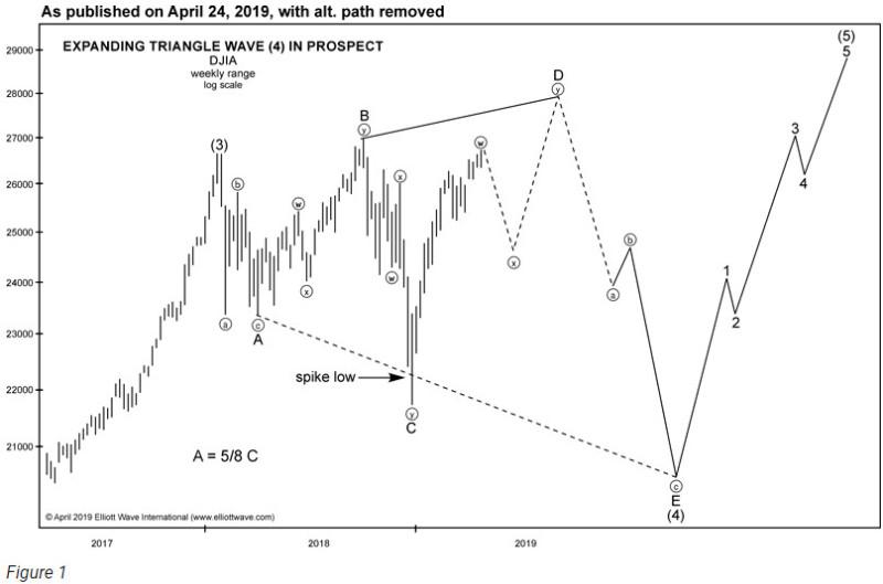 Разметка Dow Jones Industrial Average (перевод с elliottwave com)