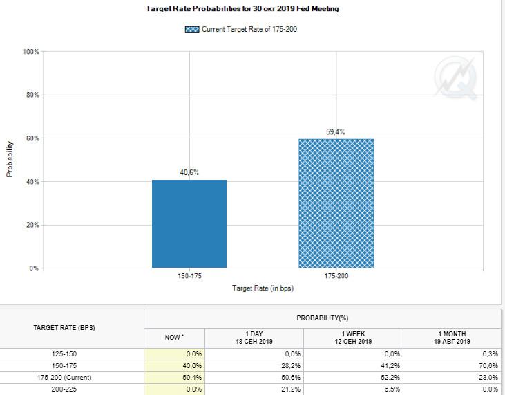 ФРС: будет ли ещё снижение ставки в этом году?