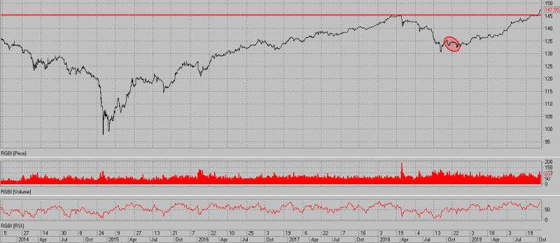 Рубль и новое QE