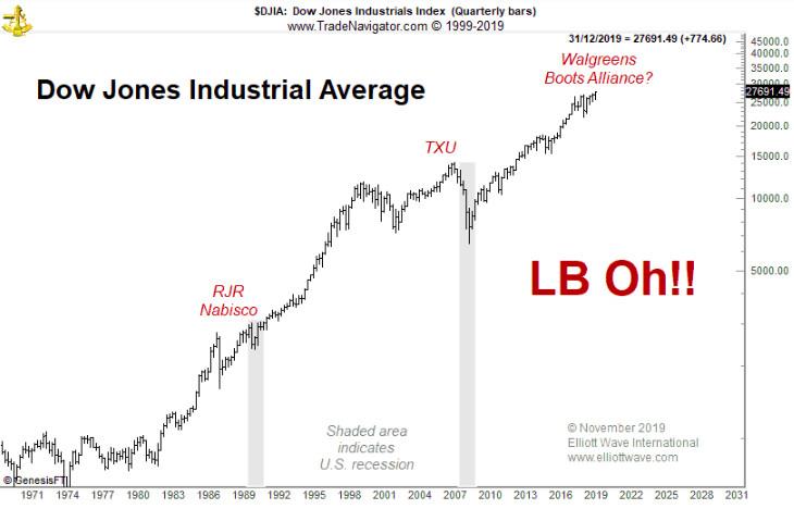 Крупнейшее LBO в истории может произойти в ближайшее время (перевод с elliottwave com)