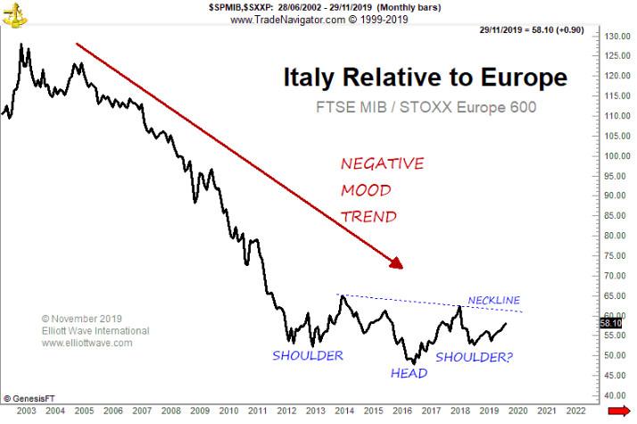 Относительно говоря - Италия, возможно, прошла дно (перевод с elliottwave com)