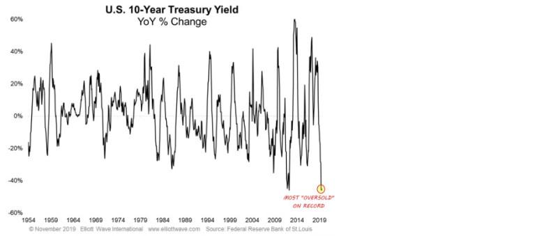 Медвежья заманчивость облигаций (перевод с elliottwave com)