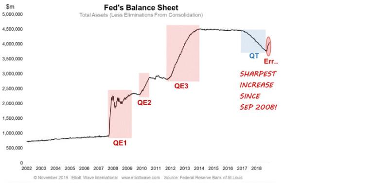 QE или не QE? Вот в чем вопрос (перевод с elliottwave com)