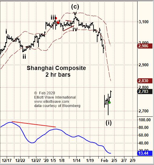 Shanghai Composite и Hang Seng (перевод с elliottwave com)