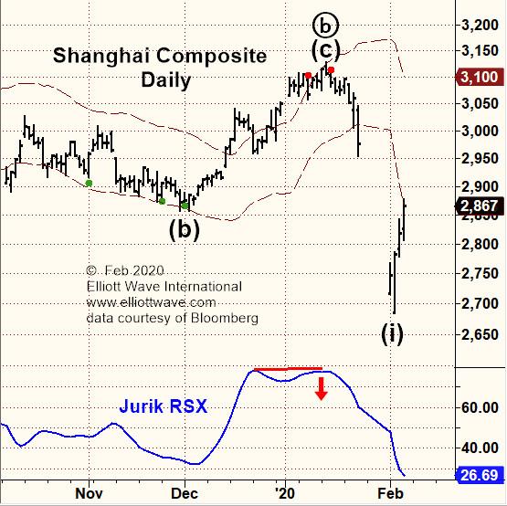 Shanghai Composite, Hang Seng и Nikkei (перевод с elliottwave com)