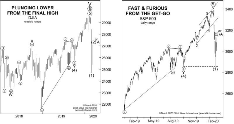 Прогноз Dow Jones Industrial Average и S&P 500 (перевод с elliottwave com)