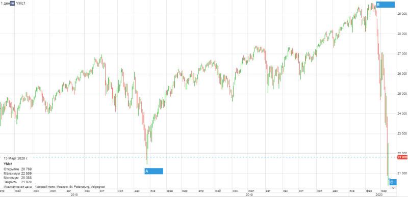 Dow Jones и S&P 500, скорее всего, ещё не допадали