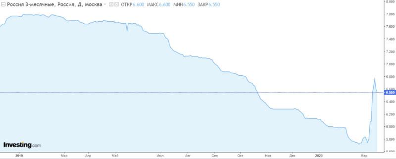 На сколько завтра повысит ставку ЦБ РФ?