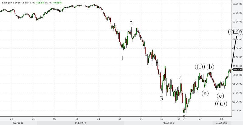 Обвал фондовых рынков окончен?