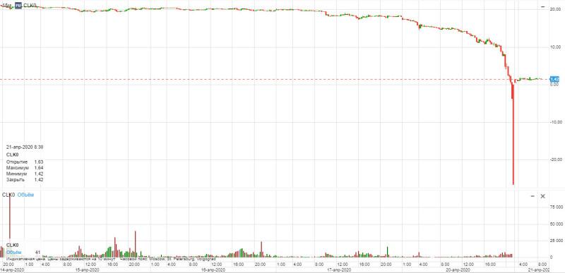 Нефть по минус 40 долларов. Как это произошло и ложь мейнстримных СМИ