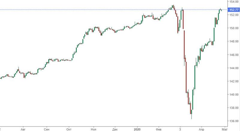 Почему сейчас рубль не рухнул как в 2014