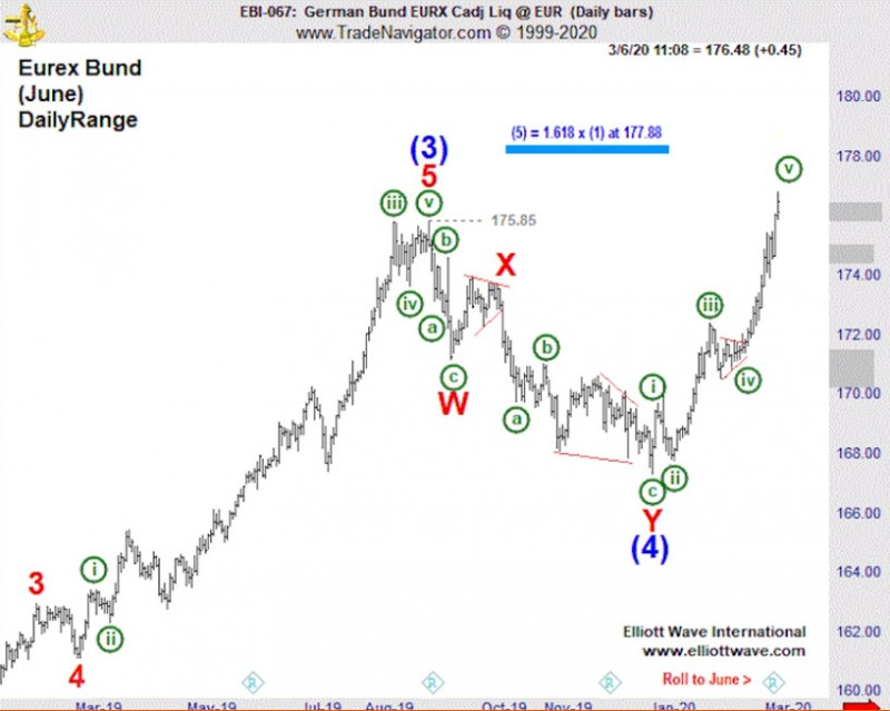 Длинные немецкие облигации: посмотрите, как волны Эллиотта предвидели ралли (перевод с elliottwave com)