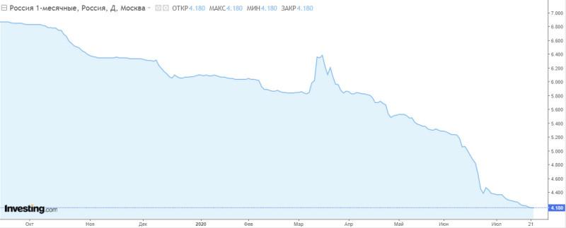 Почему ЦБ РФ снизит завтра ставку (скорее всего на 50бп)