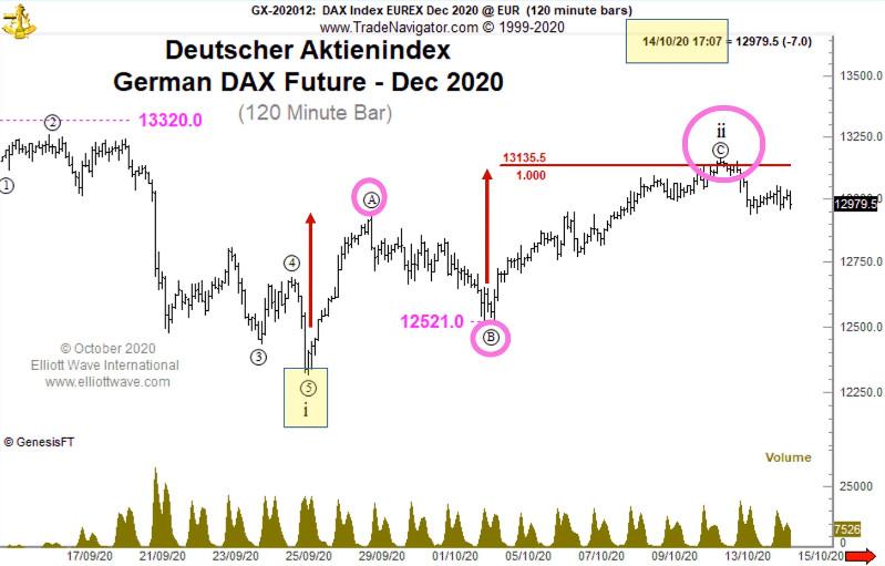 Акции Германии: «… на грани очень резкого падения» (перевод с elliottwave com)