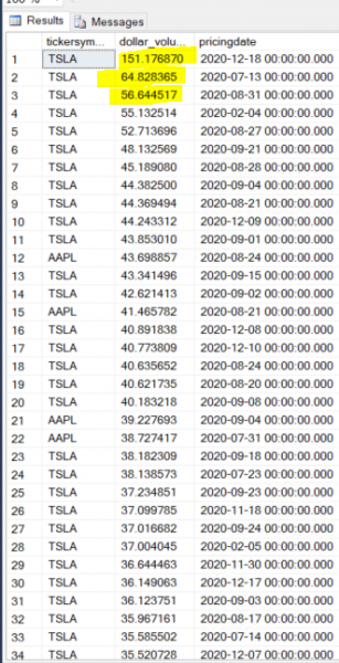 Хедж-фонды могут рассматривать распродажу акций Tesla в понедельник как «негативный катализатор»