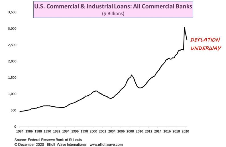 Дефляция в банковском кредитовании (перевод с elliottwave com)