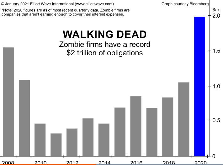 Вот что подвергает глобальных покупателей облигаций «высокому риску»