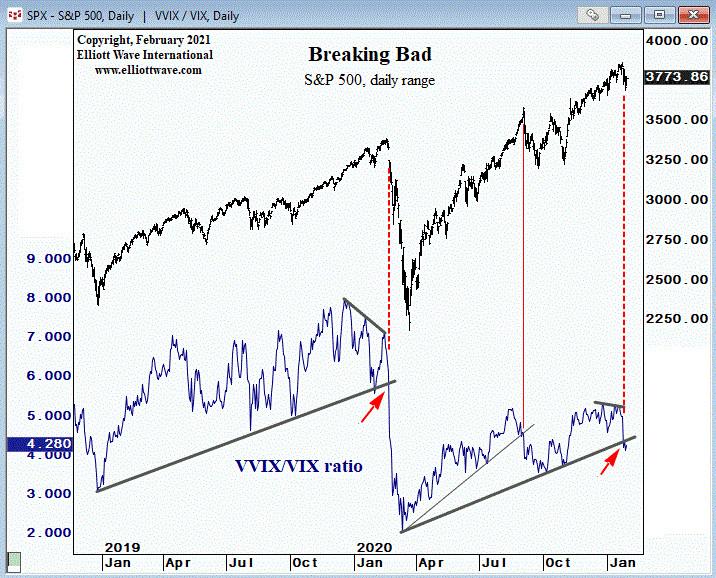 Интересная дивергенция индекса S&P и отношения VVIX/VIX (перевод с elliottwave com)