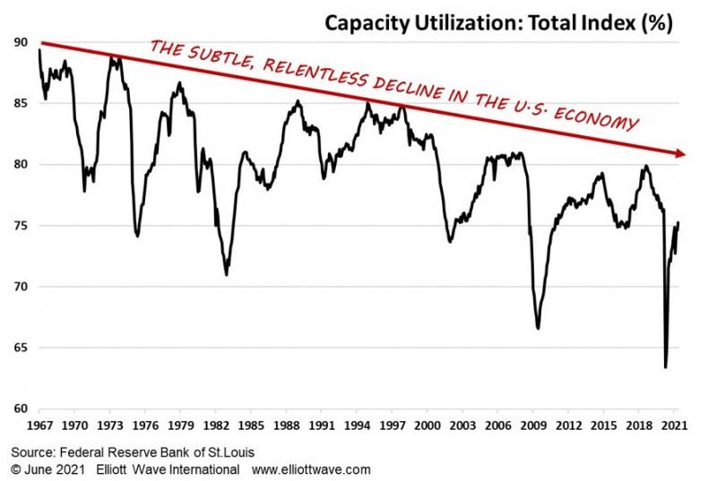 Падающая звезда: США и дефляция