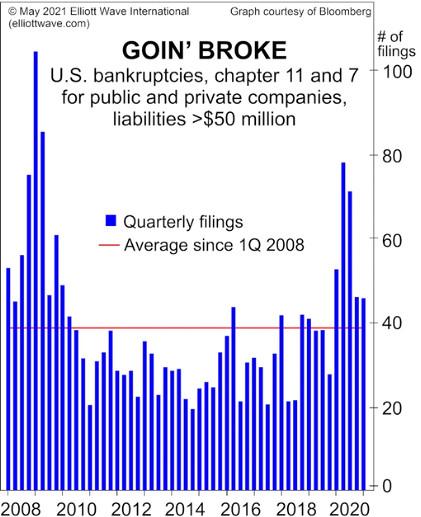 Почему банкротства корпораций в США могут резко вырасти
