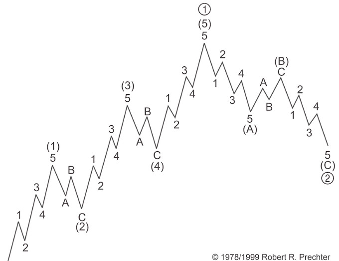Биткойн: как модель волн Эллиотта спрогнозировала восстановление