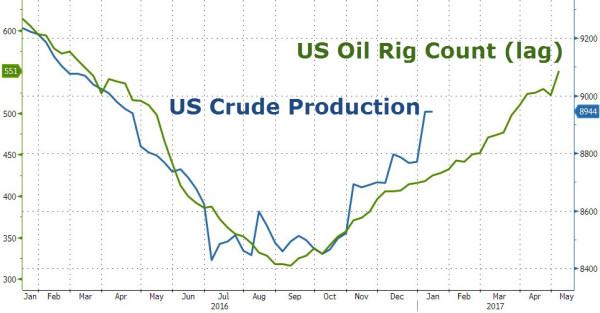 Количество быков в нефти достигло исторического максимума