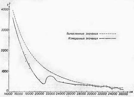 Изменение напряжённости магнитного поля Земли с расстоянием от центра Земли