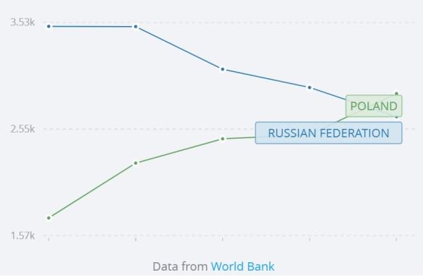 РФ и Польша: а как всё начиналось?