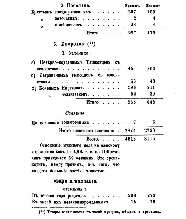 Областной город Семипалатинск (2/3)