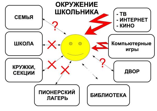 Схема окружения школьника-реальная