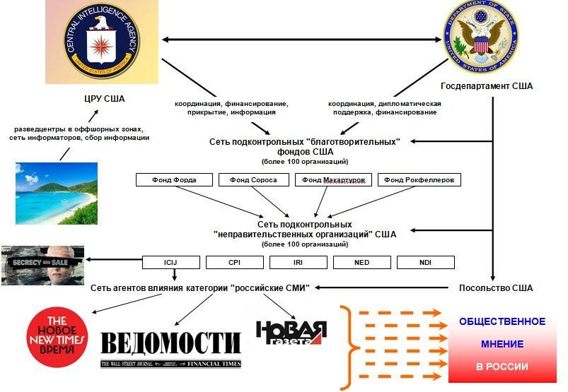 Схема граф полная