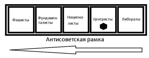 Антисоветская рамка