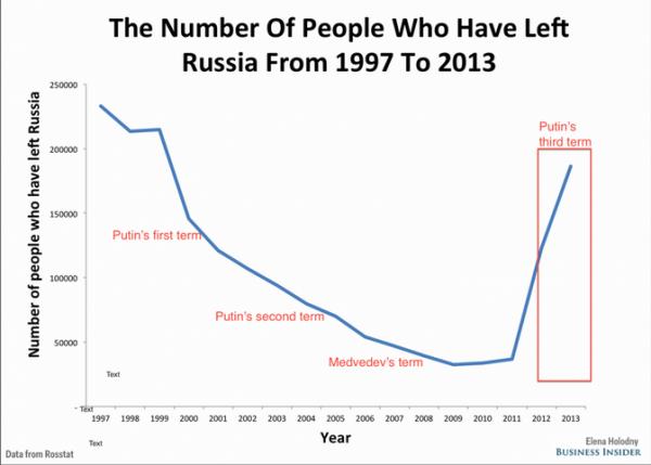 График отъеза из РФ