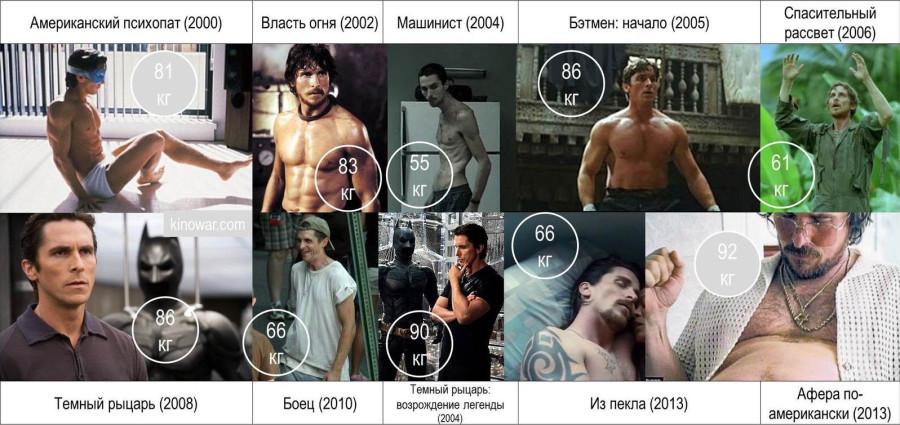 ТОП 10 актеров, чьеучастие вфильме гарантирует качество