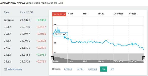 воспитание курс валют в гривнах к рублю пособия году