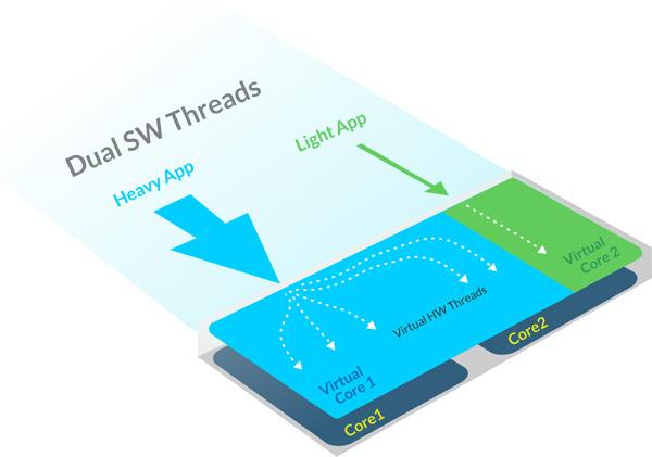 SMI_Dual_SW_Threads-04